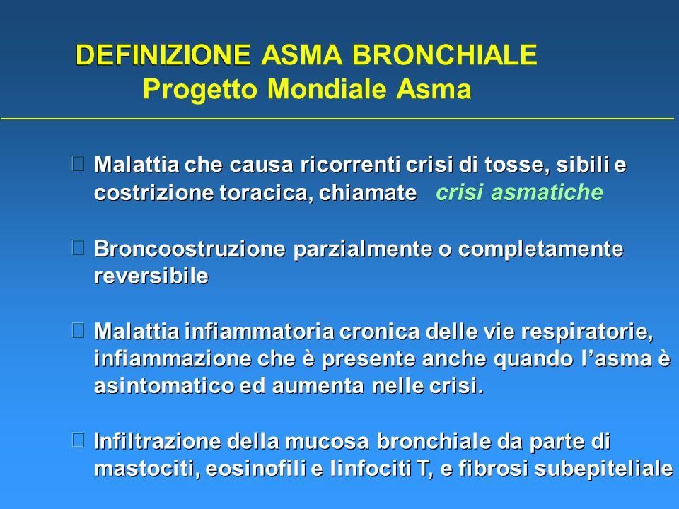 DEFINIZIONE ASMA BRONCHIALE Progetto Mondiale Asma