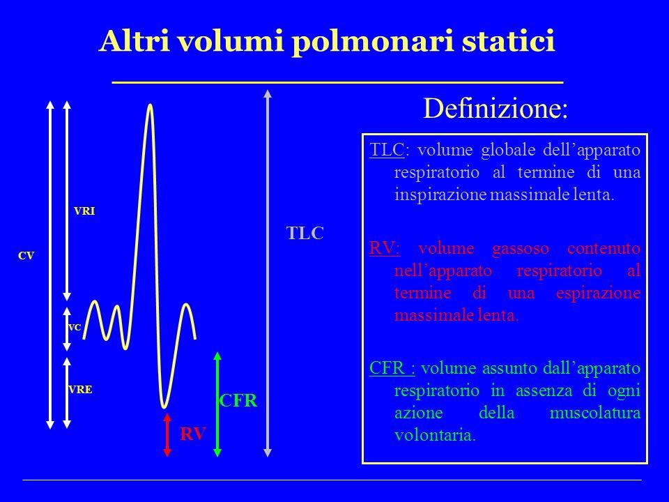 Altri volumi polmonari statici