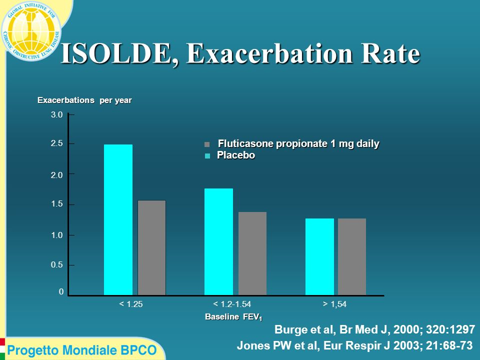 ISOLDE, Exacerbation Rate