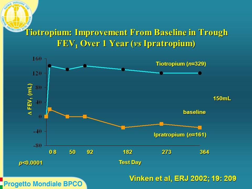 Tiotropium: Improvement From Baseline in Trough FEV1 Over 1 Year (vs Ipratropium)