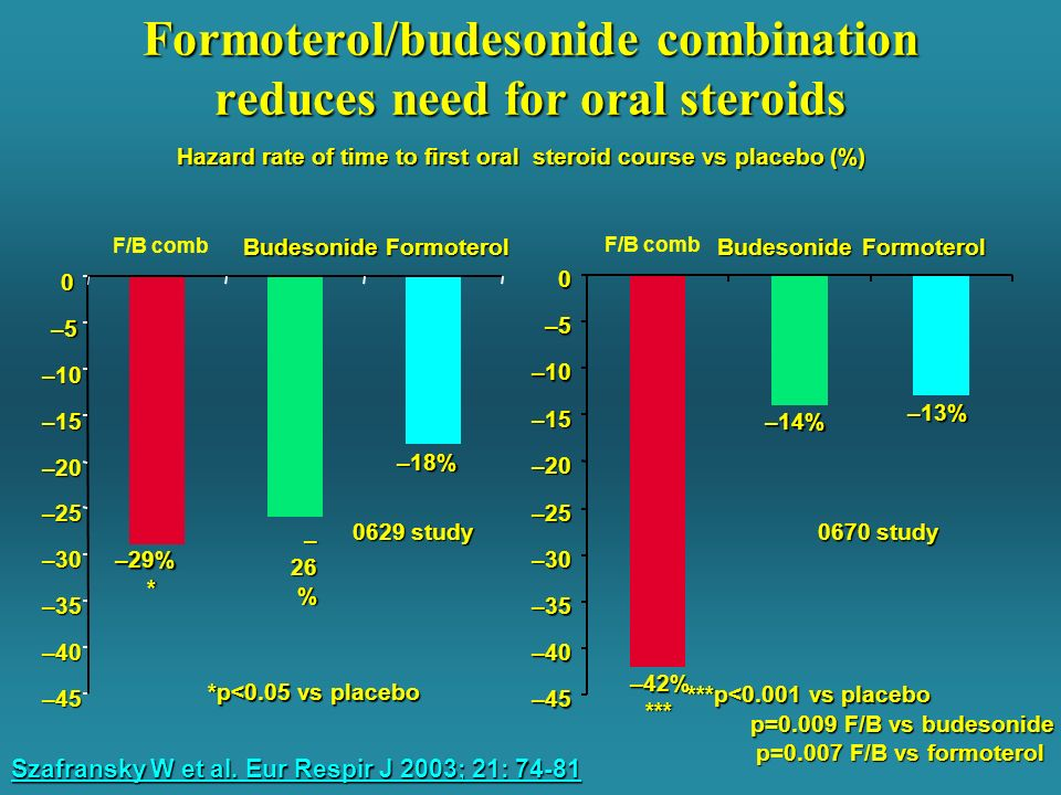 Formoterol/budesonide combination reduces need for oral steroids