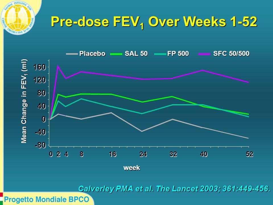 Pre-dose FEV1 Over Weeks 1-52