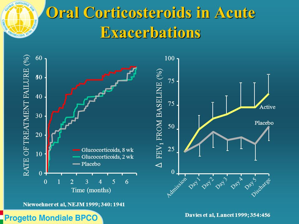 Oral Corticosteroids in Acute Exacerbations