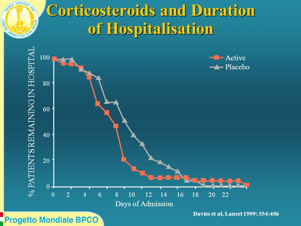 Corticosteroids and Duration of Hospitalisation