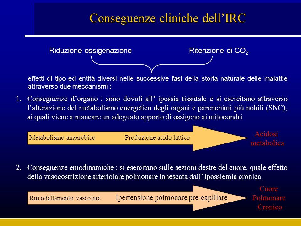Conseguenze cliniche dell'IRC