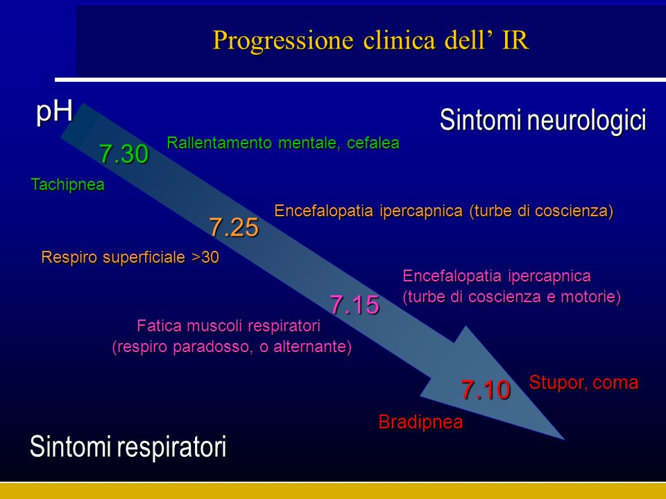 Progressione clinica dell' IR