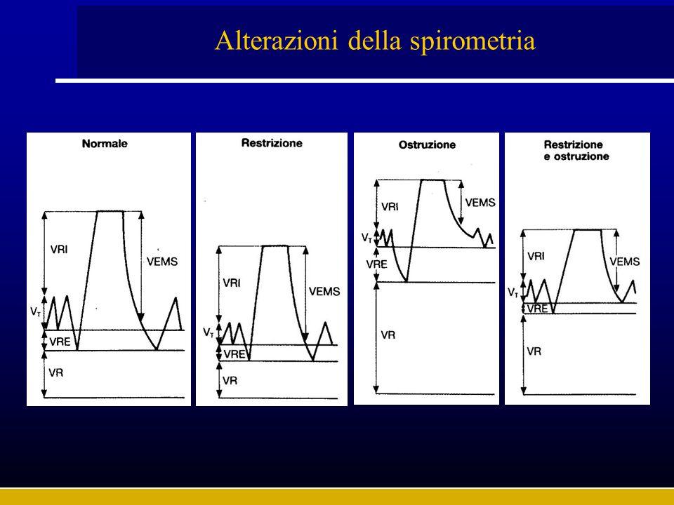 Alterazioni della spirometria