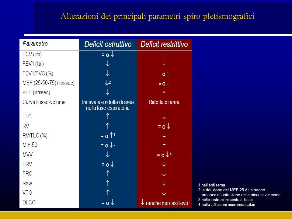 Alterazioni dei principali parametri spiro-pletismografici