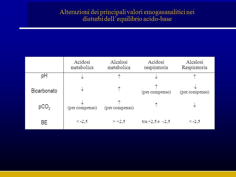 Alterazioni dei principali valori emogasanalitici nei disturbi dell'equilibrio acido-base