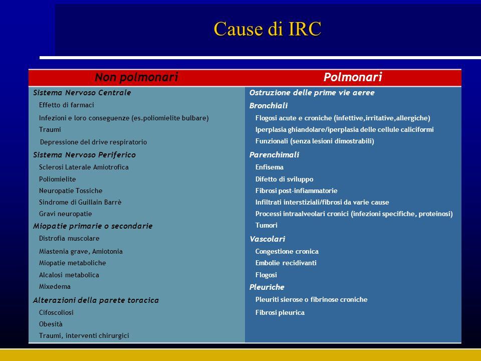 Cause di IRC Non polmonari Polmonari Sistema Nervoso Centrale