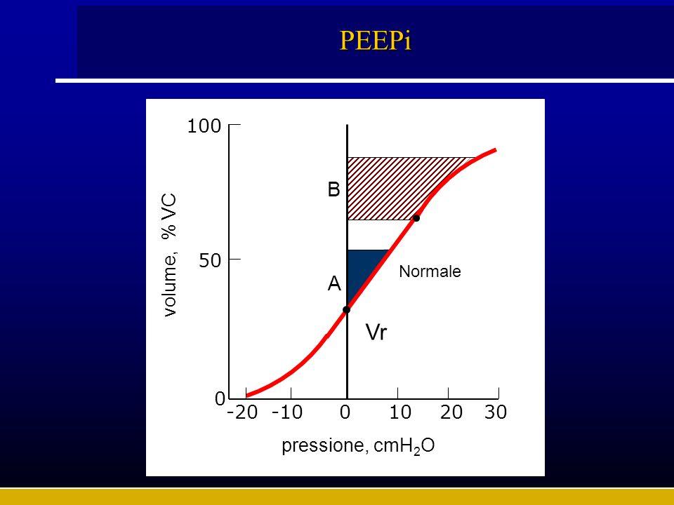 PEEPi Vr B A volume, % VC pressione, cmH2O 50 -20 -10 10 20 30 100