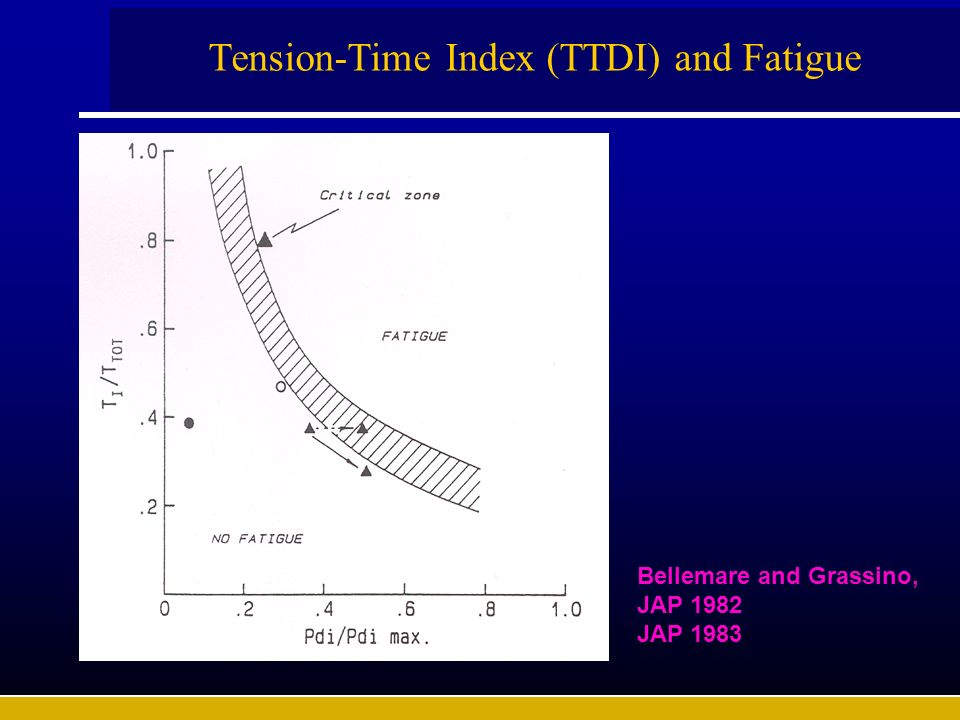 Tension-Time Index (TTDI) and Fatigue