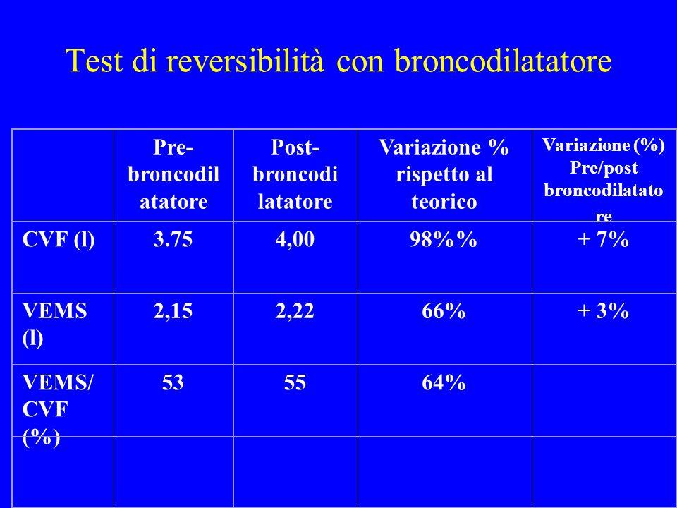 Test di reversibilità con broncodilatatore