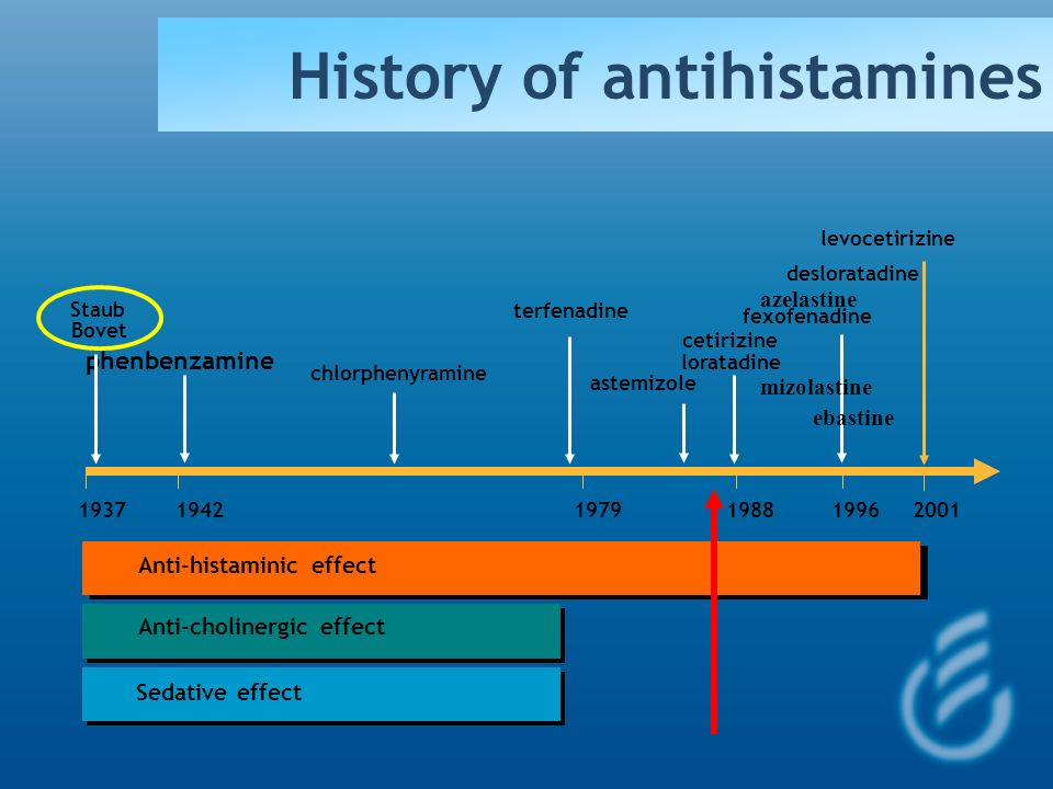 History of antihistamines
