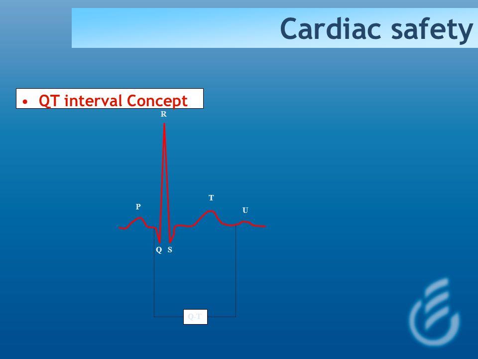 Cardiac safety QT interval Concept R T P U Q S Q-T