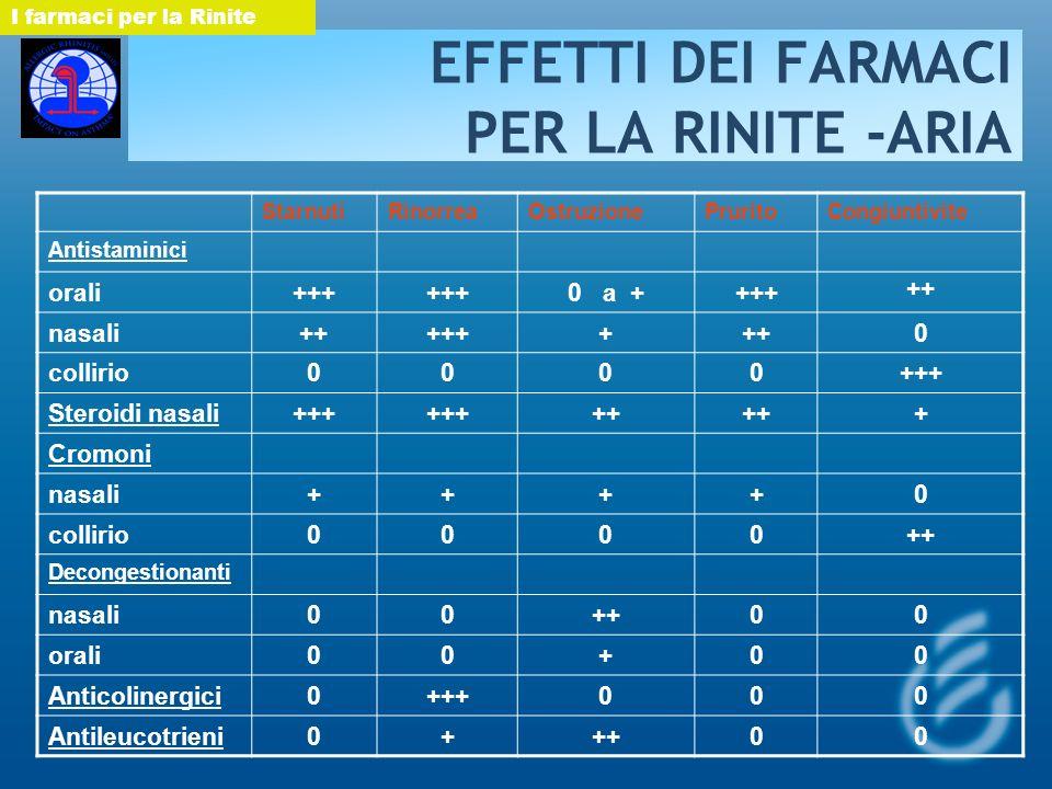 EFFETTI DEI FARMACI PER LA RINITE -ARIA