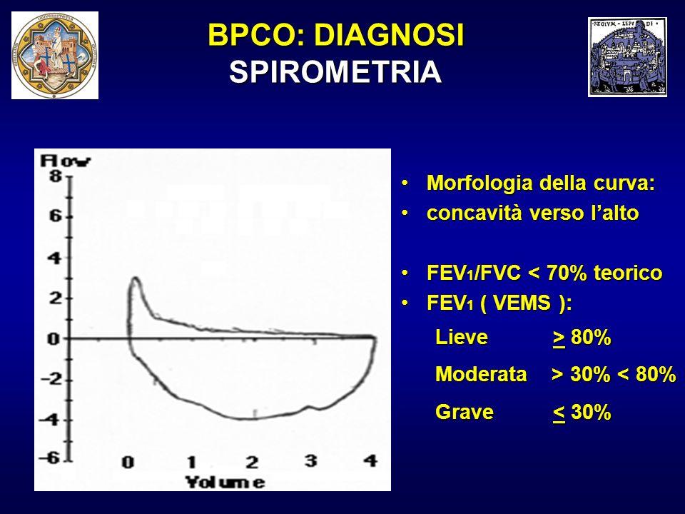 BPCO: DIAGNOSI SPIROMETRIA