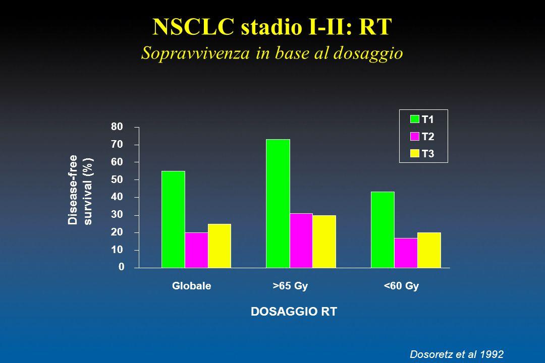 NSCLC stadio I-II: RT Sopravvivenza in base al dosaggio