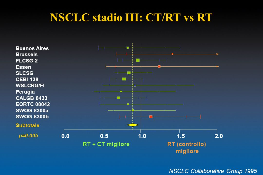 NSCLC stadio III: CT/RT vs RT