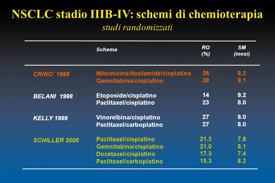 NSCLC stadio IIIB-IV: schemi di chemioterapia