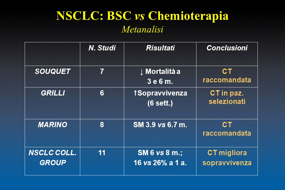 NSCLC: BSC vs Chemioterapia Metanalisi