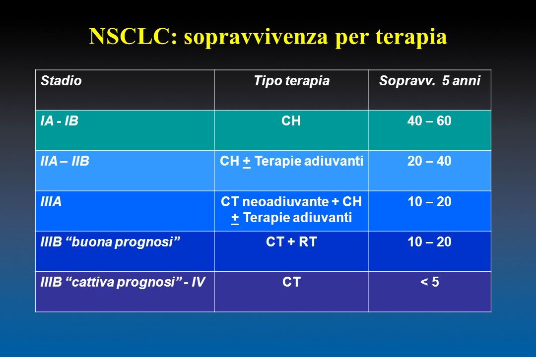 NSCLC: sopravvivenza per terapia