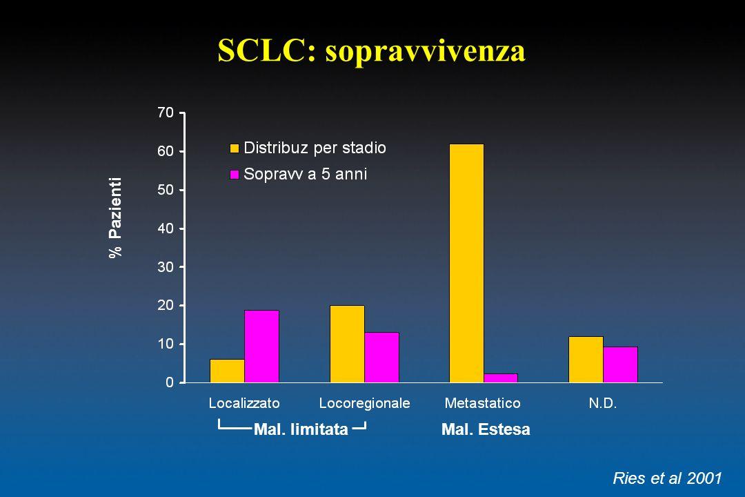 SCLC: sopravvivenza % Pazienti Mal. limitata Mal. Estesa