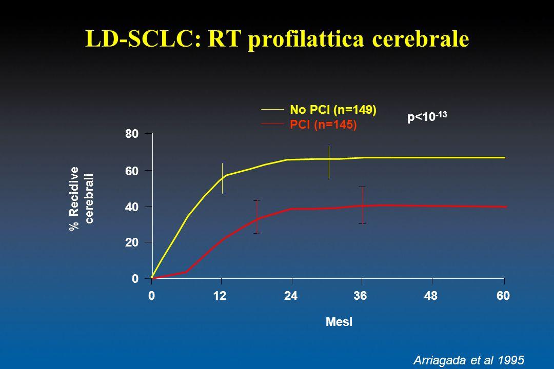 LD-SCLC: RT profilattica cerebrale