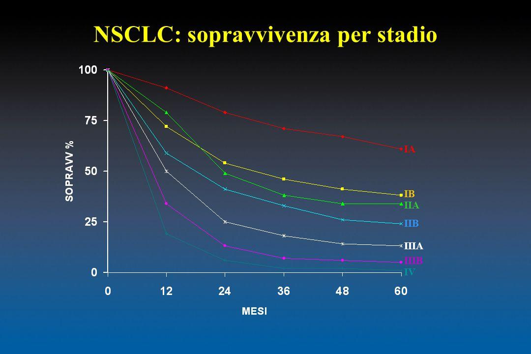 NSCLC: sopravvivenza per stadio