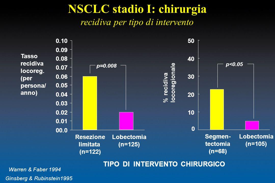 NSCLC stadio I: chirurgia TIPO DI INTERVENTO CHIRURGICO