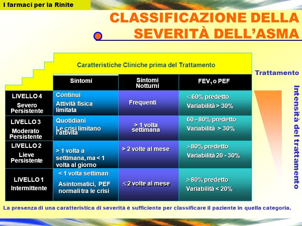 CLASSIFICAZIONE DELLA SEVERITÀ DELL'ASMA