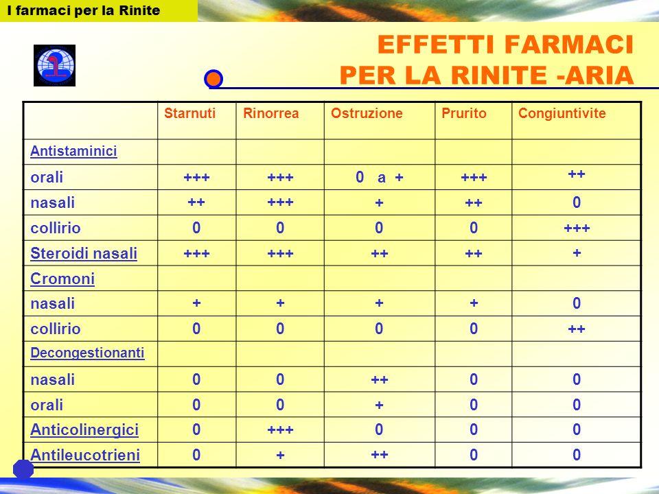 EFFETTI FARMACI PER LA RINITE -ARIA