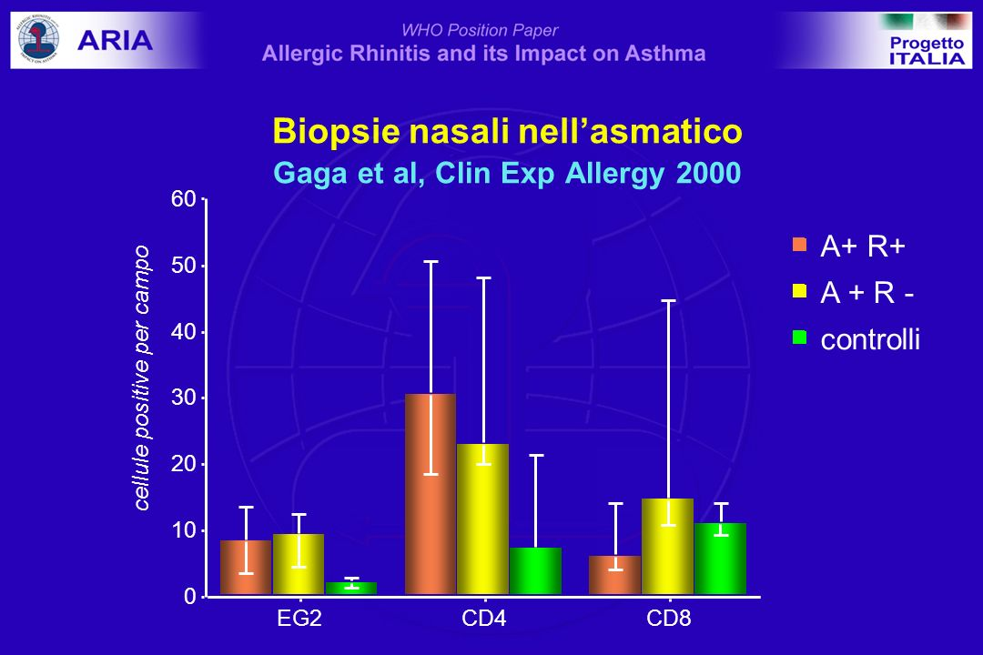 Biopsie nasali nell'asmatico Gaga et al, Clin Exp Allergy 2000