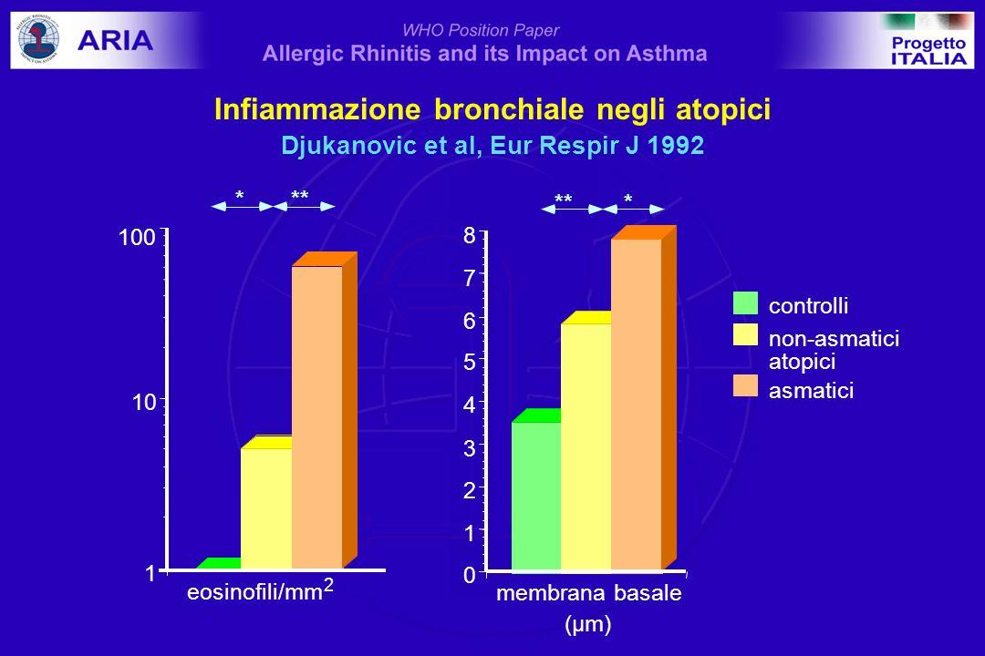 Infiammazione bronchiale negli atopici