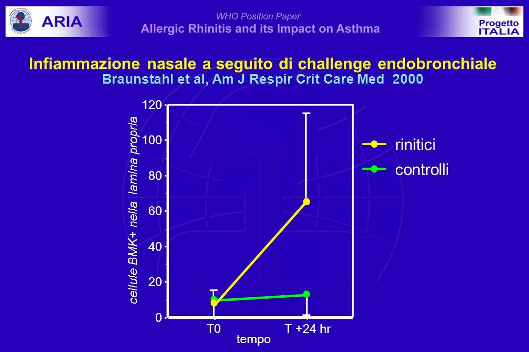 Infiammazione nasale a seguito di challenge endobronchiale