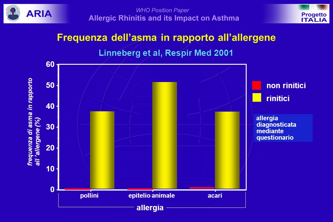 Frequenza dell'asma in rapporto all'allergene