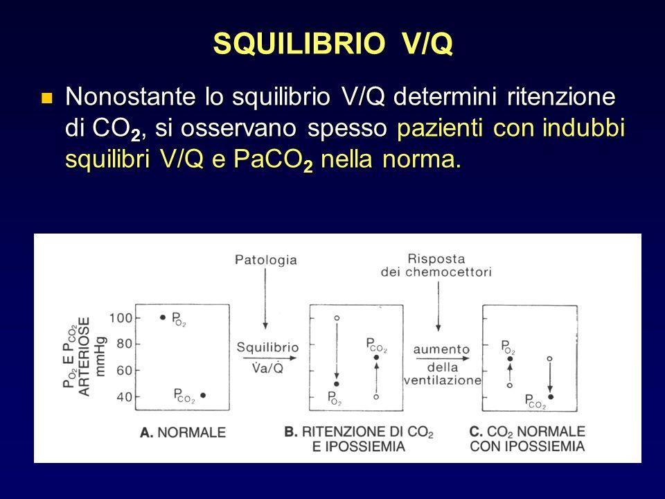SQUILIBRIO V/Q Nonostante lo squilibrio V/Q determini ritenzione di CO2, si osservano spesso pazienti con indubbi squilibri V/Q e PaCO2 nella norma.