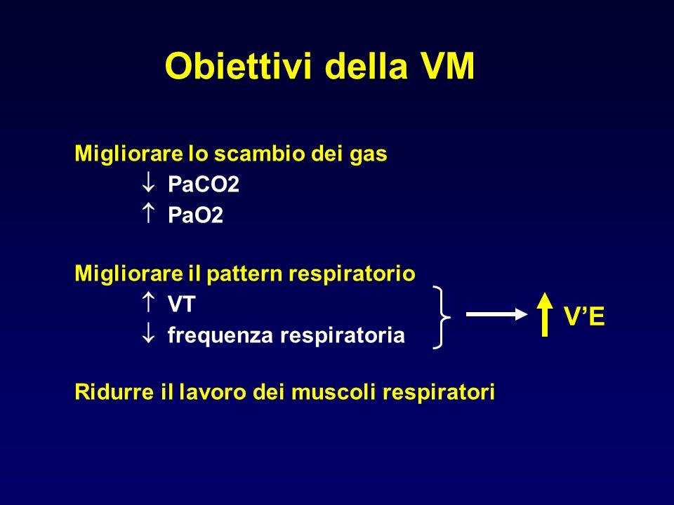 Obiettivi della VM V'E Migliorare lo scambio dei gas  PaCO2  PaO2