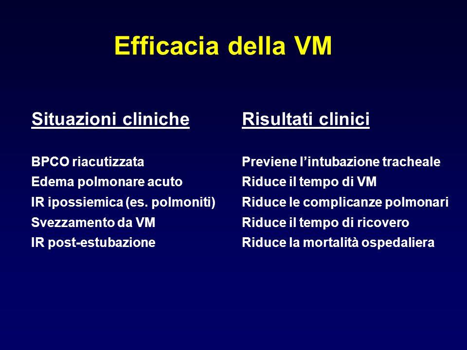 Efficacia della VM Situazioni cliniche Risultati clinici