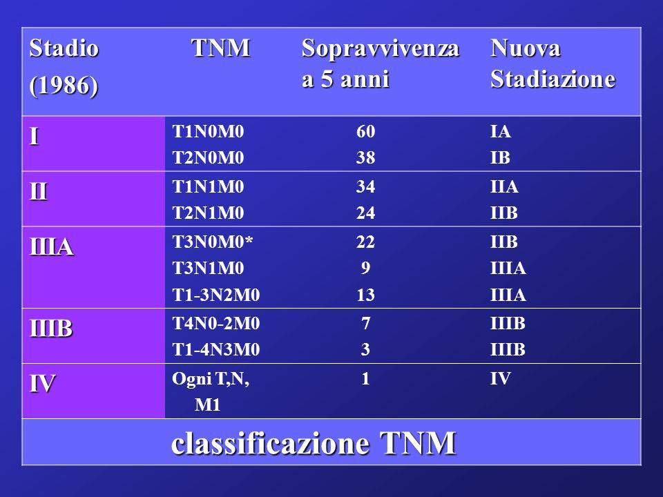 Stadio (1986) TNM Sopravvivenza a 5 anni Nuova Stadiazione I II IIIA
