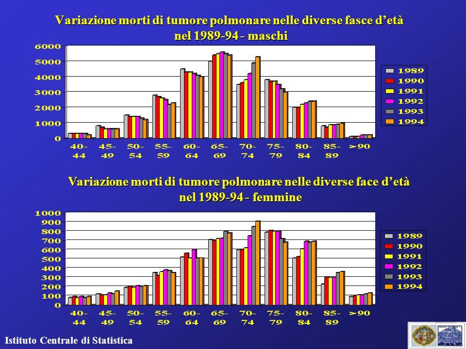 Variazione morti di tumore polmonare nelle diverse face d'età