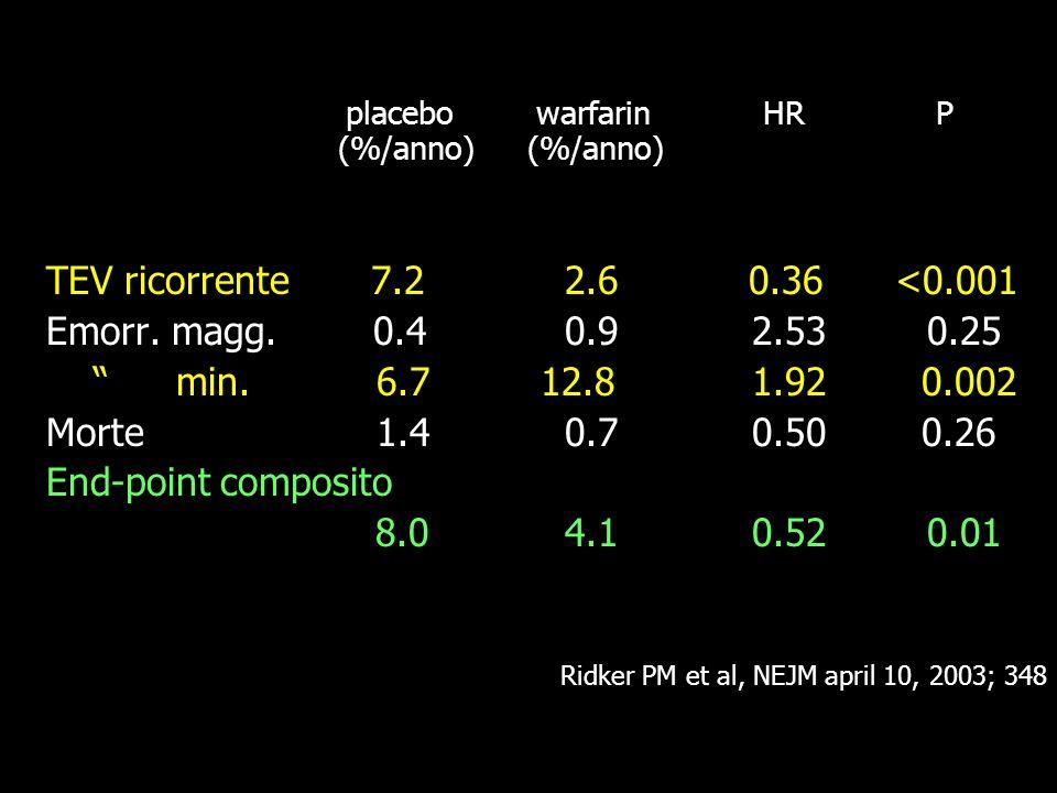 TEV ricorrente 7.2 2.6 0.36 <0.001 Emorr. magg. 0.4 0.9 2.53 0.25