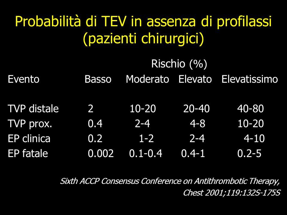 Probabilità di TEV in assenza di profilassi (pazienti chirurgici)