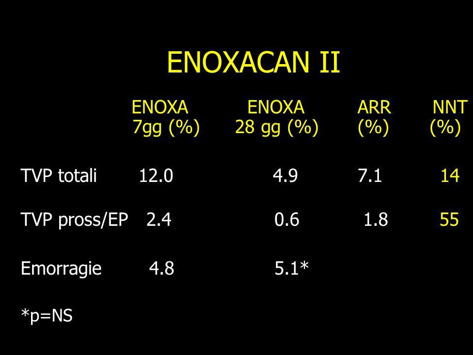 ENOXACAN II ENOXA ENOXA ARR NNT 7gg (%) 28 gg (%) (%) (%)