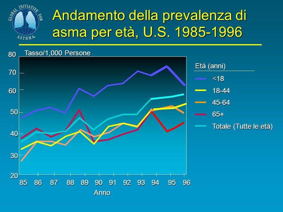 Andamento della prevalenza di asma per età, U.S. 1985-1996