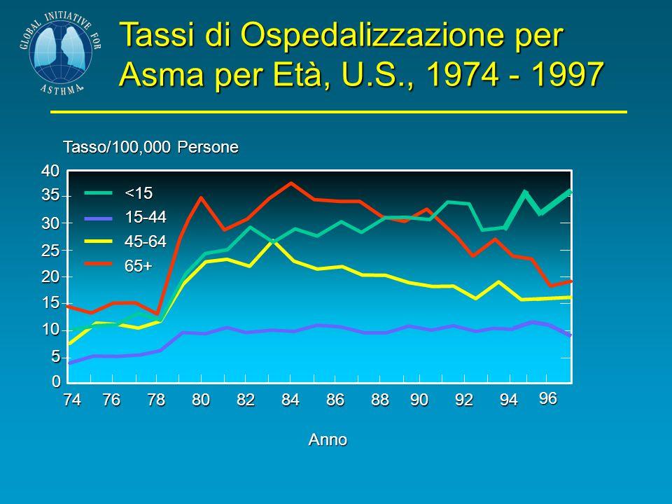 Tassi di Ospedalizzazione per Asma per Età, U.S., 1974 - 1997