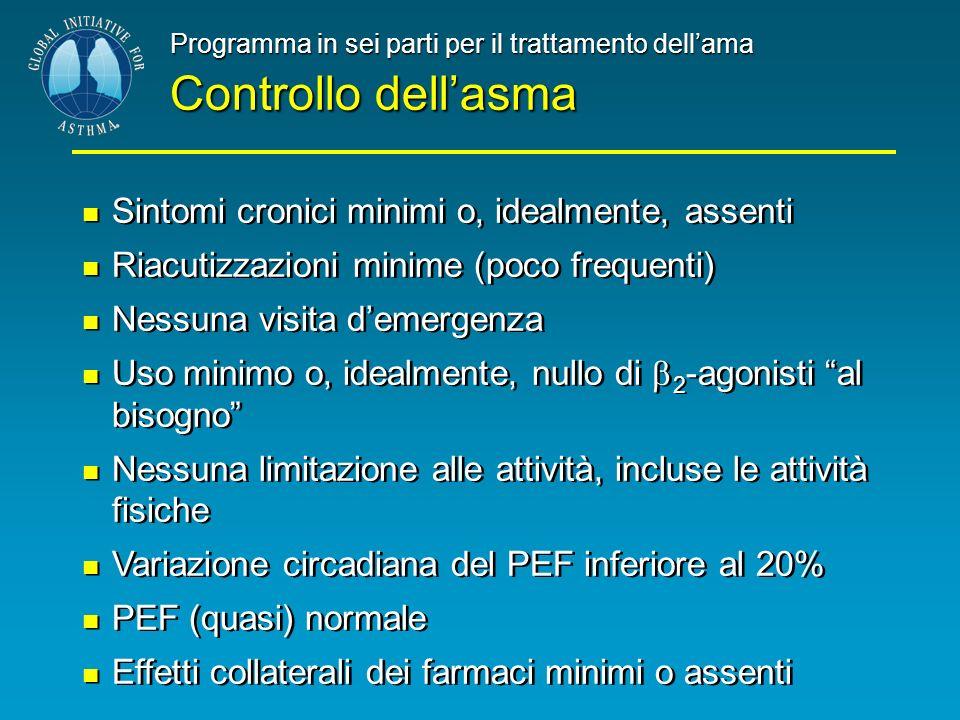 Controllo dell'asma Sintomi cronici minimi o, idealmente, assenti