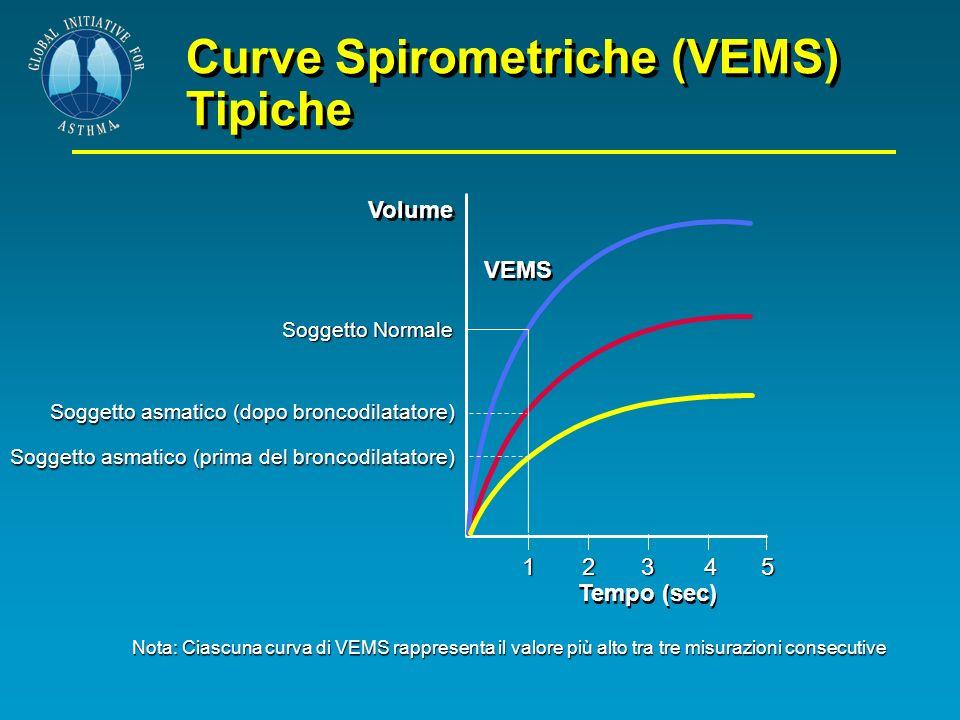 Curve Spirometriche (VEMS) Tipiche