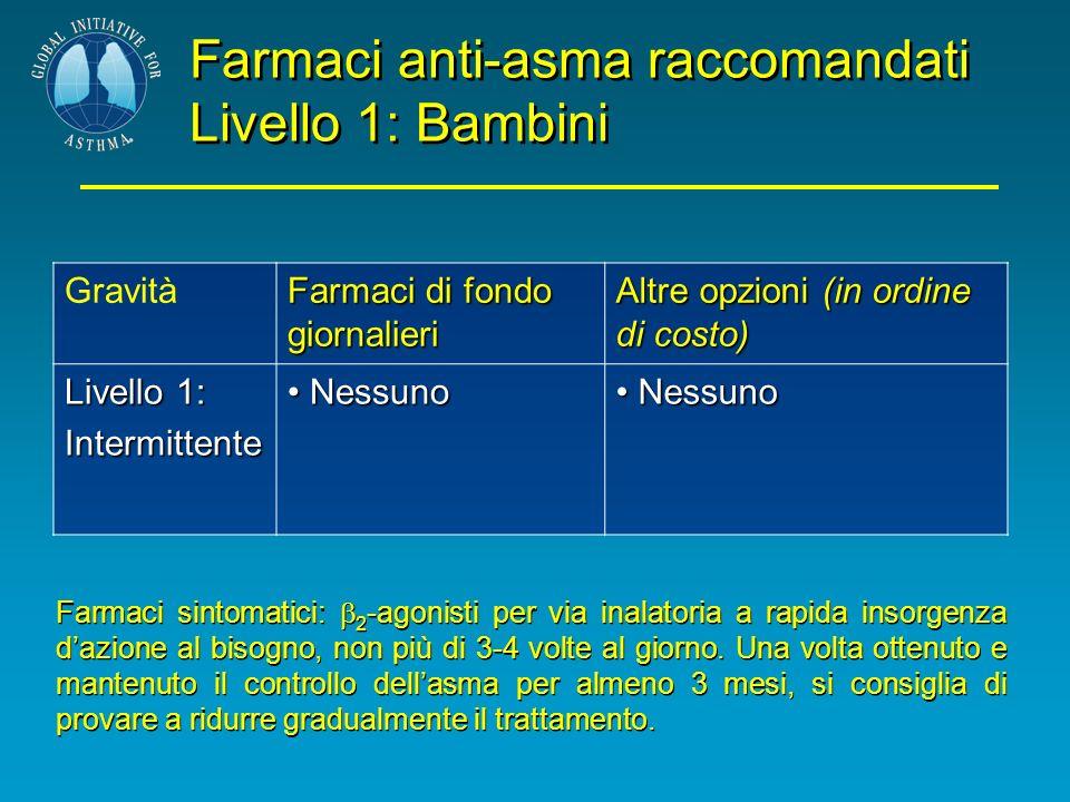 Farmaci anti-asma raccomandati Livello 1: Bambini