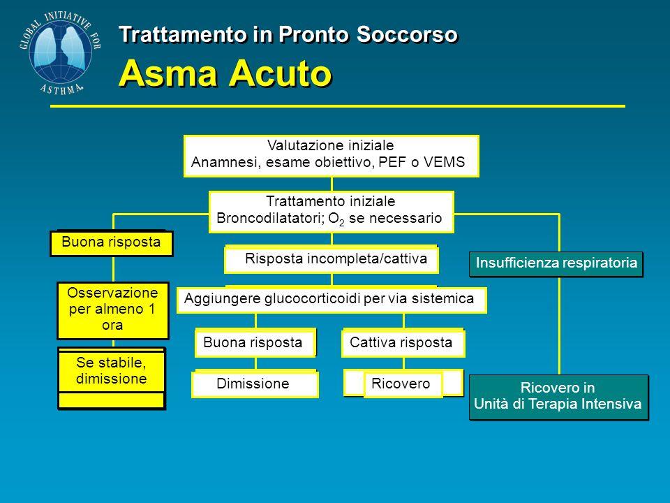 Trattamento in Pronto Soccorso Asma Acuto